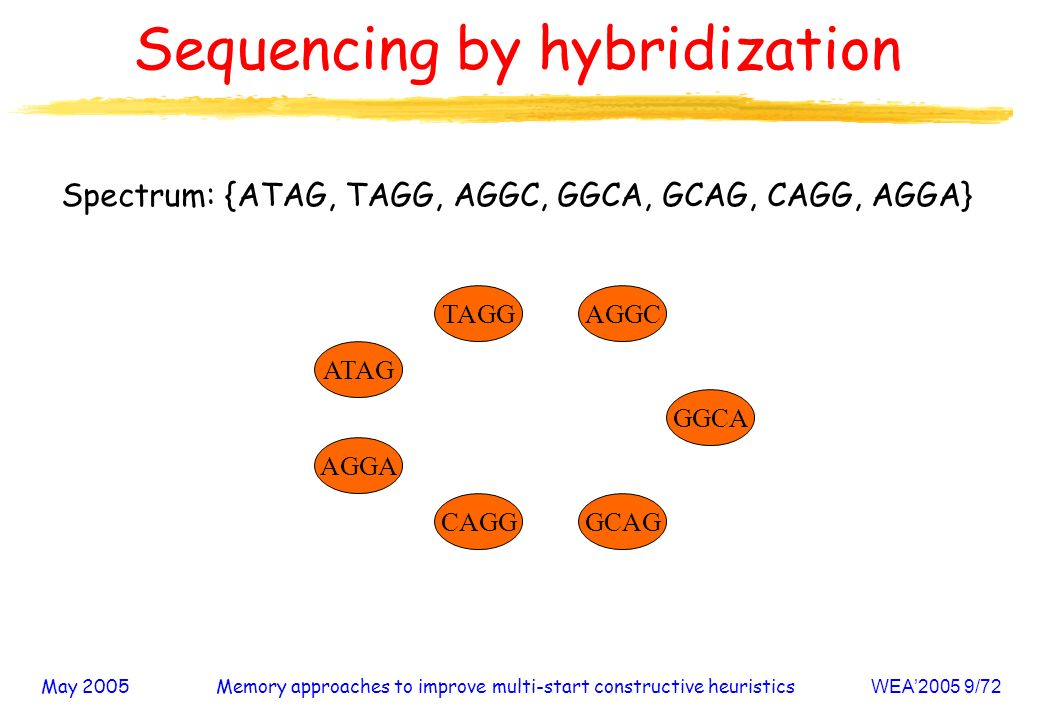 May 2005Memory approaches to improve multi-start constructive heuristicsWEA2005 9/72 Sequencing by hybridization Spectrum: {ATAG, TAGG, AGGC, GGCA, GCAG, CAGG, AGGA} AGGA CAGG AGGC GCAG ATAG GGCA TAGG