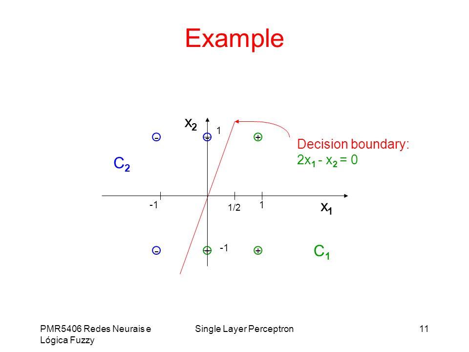 PMR5406 Redes Neurais e Lógica Fuzzy Single Layer Perceptron11 Example ++ - - x1x1 x2x2 C2C2 C1C1 - + 1 1 1/2 Decision boundary: 2x 1 - x 2 = 0