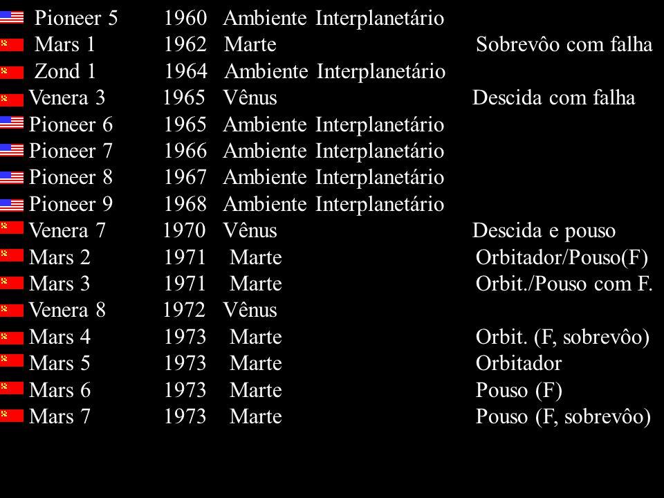 Pioneer 5 1960 Ambiente Interplanetário Mars 1 1962 Marte Sobrevôo com falha Zond 1 1964 Ambiente Interplanetário Venera 3 1965 Vênus Descida com falha Pioneer 6 1965 Ambiente Interplanetário Pioneer 7 1966 Ambiente Interplanetário Pioneer 8 1967 Ambiente Interplanetário Pioneer 9 1968 Ambiente Interplanetário Venera 7 1970 Vênus Descida e pouso Mars 2 1971 Marte Orbitador/Pouso(F) Mars 3 1971 Marte Orbit./Pouso com F.