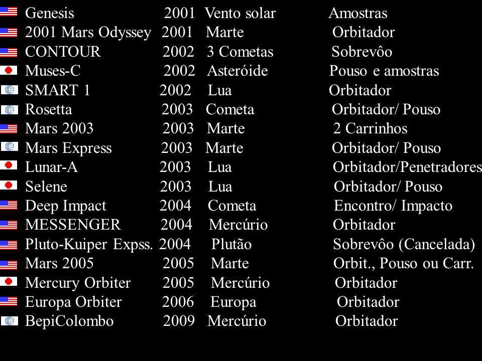 Genesis 2001 Vento solar Amostras 2001 Mars Odyssey 2001 Marte Orbitador CONTOUR 2002 3 Cometas Sobrevôo Muses-C 2002 Asteróide Pouso e amostras SMART 1 2002 Lua Orbitador Rosetta 2003 Cometa Orbitador/ Pouso Mars 2003 2003 Marte 2 Carrinhos Mars Express 2003 Marte Orbitador/ Pouso Lunar-A 2003 Lua Orbitador/Penetradores Selene 2003 Lua Orbitador/ Pouso Deep Impact 2004 Cometa Encontro/ Impacto MESSENGER 2004 Mercúrio Orbitador Pluto-Kuiper Expss.