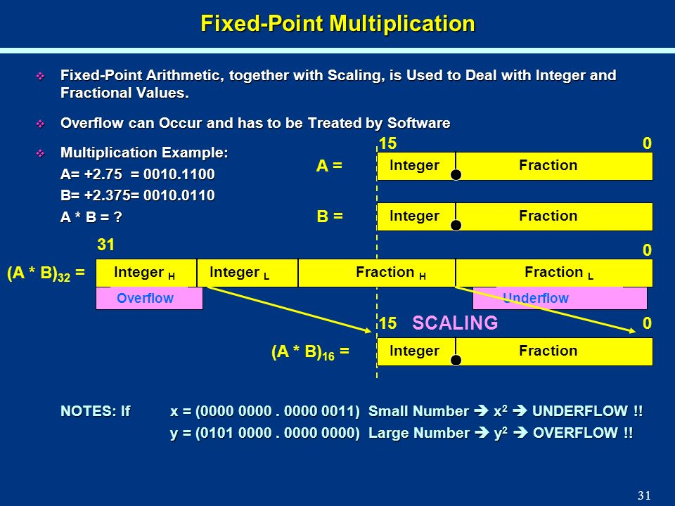 31 Fixed-Point Multiplication Fixed-Point Arithmetic, together with Scaling, is Used to Deal with Integer and Fractional Values. Fixed-Point Arithmeti