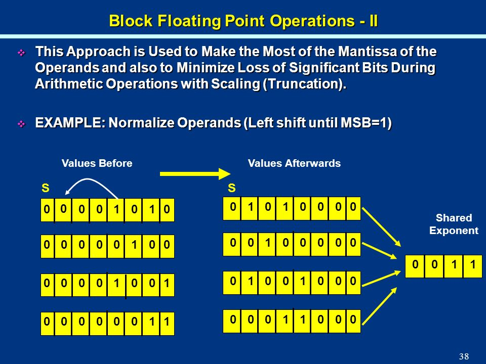 38 Block Floating Point Operations - II This Approach is Used to Make the Most of the Mantissa of the Operands and also to Minimize Loss of Significan