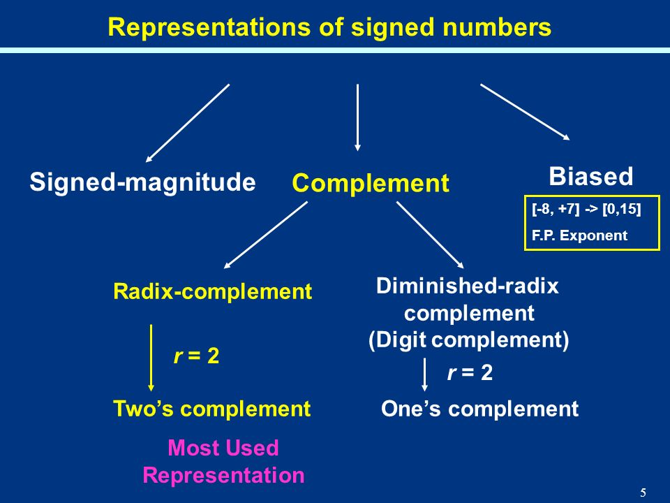 5 Representations of signed numbers Signed-magnitude Biased Complement Radix-complement Diminished-radix complement (Digit complement) Twos complement
