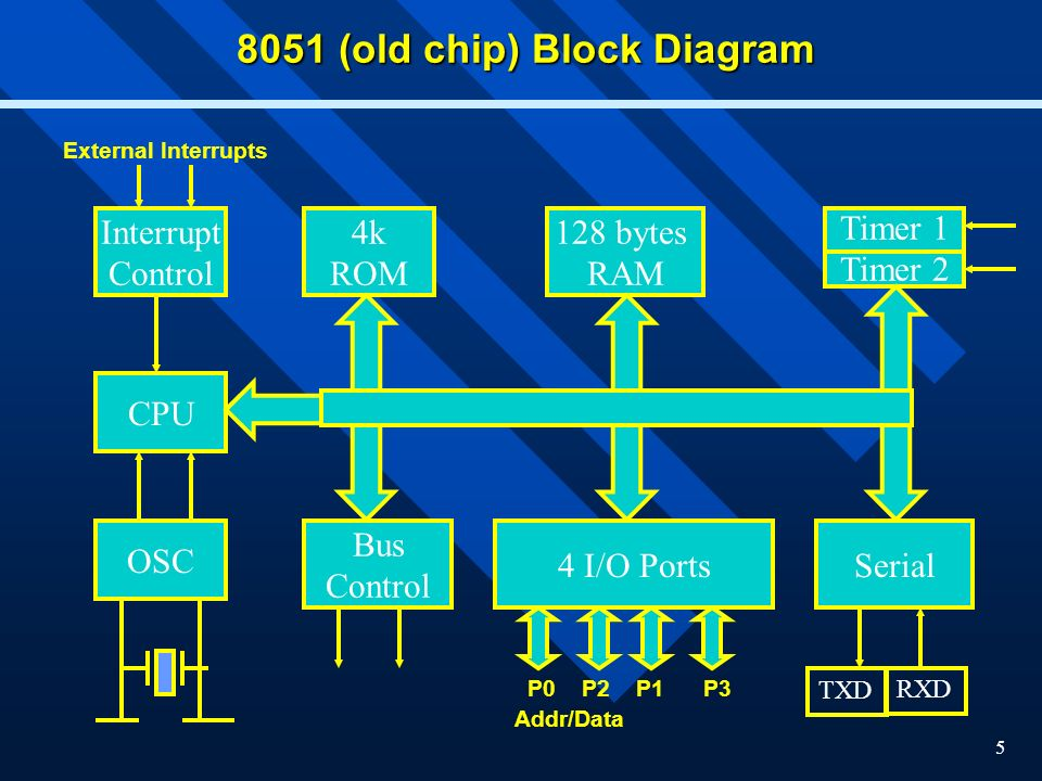 5 8051 (old chip) Block Diagram CPU Interrupt Control OSC Bus Control 4k ROM Timer 1 Timer 2 Serial 128 bytes RAM 4 I/O Ports TXD RXD External Interrupts P0 P2 P1 P3 Addr/Data