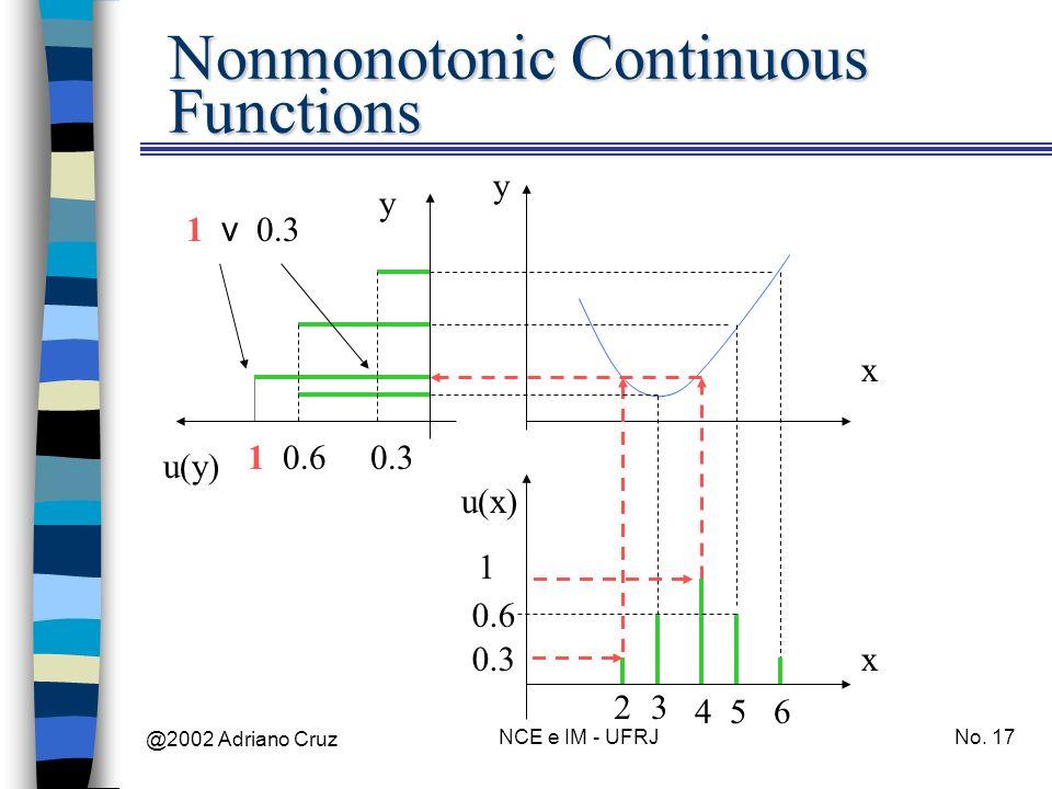 @2002 Adriano Cruz NCE e IM - UFRJNo. 17 Nonmonotonic Continuous Functions x y x y u(x) u(y) 23 456 0.3 0.6 1 0.30.61 10.3 v