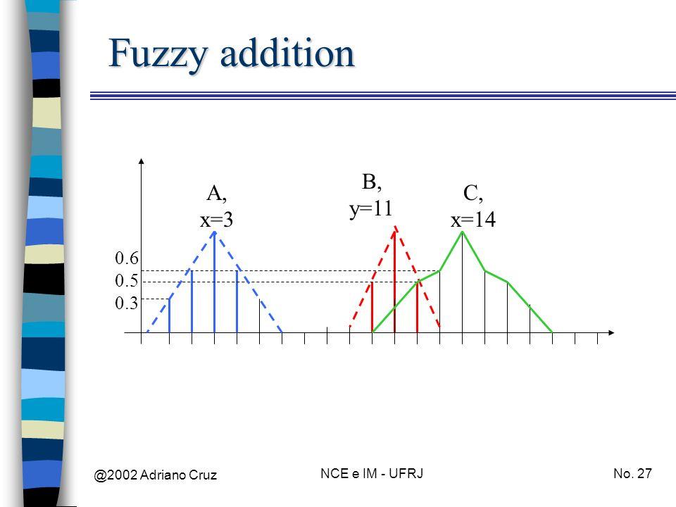 @2002 Adriano Cruz NCE e IM - UFRJNo. 27 Fuzzy addition A, x=3 B, y=11 0.3 0.6 0.5 C, x=14
