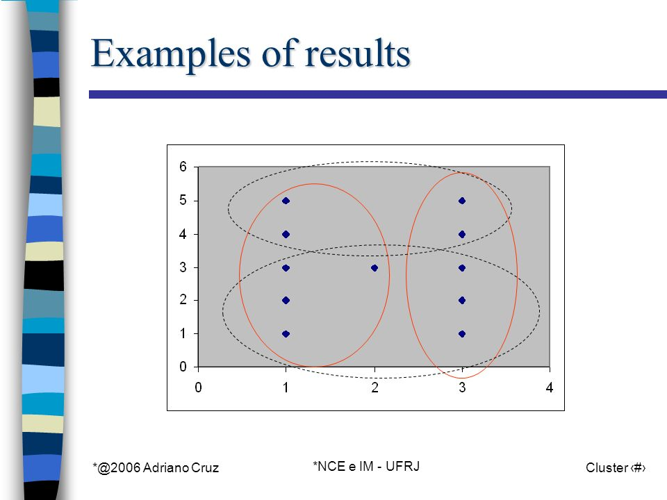 *@2006 Adriano Cruz *NCE e IM - UFRJ Cluster 22 Examples of results