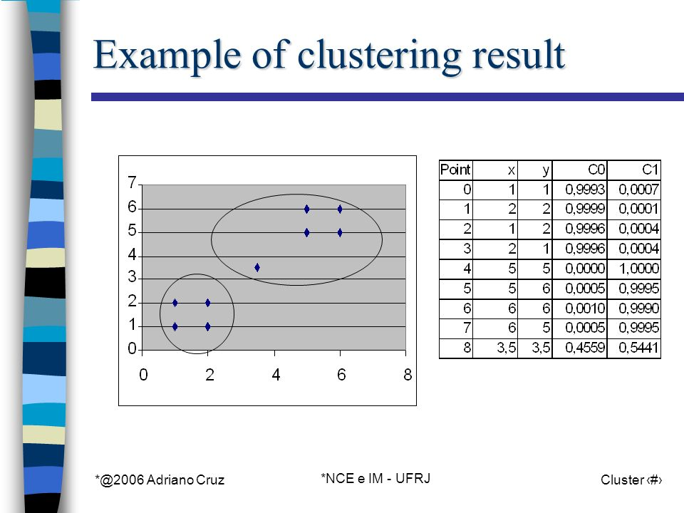 *@2006 Adriano Cruz *NCE e IM - UFRJ Cluster 66 Example of clustering result