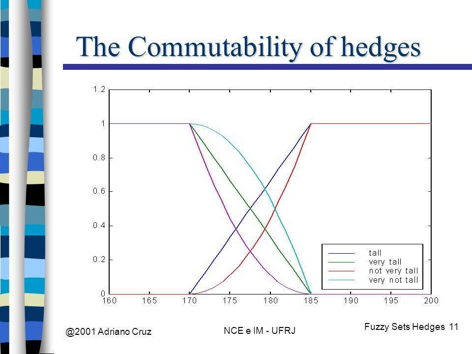 @2001 Adriano Cruz NCE e IM - UFRJ Fuzzy Sets Hedges 11 The Commutability of hedges