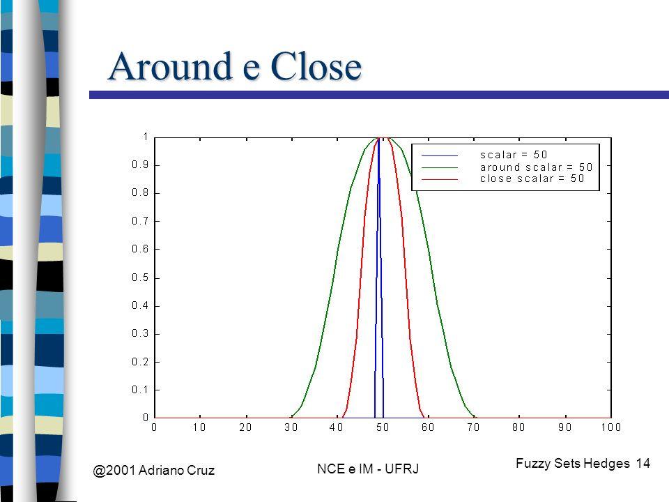 @2001 Adriano Cruz NCE e IM - UFRJ Fuzzy Sets Hedges 14 Around e Close