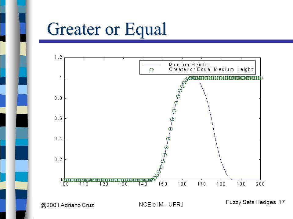 @2001 Adriano Cruz NCE e IM - UFRJ Fuzzy Sets Hedges 17 Greater or Equal