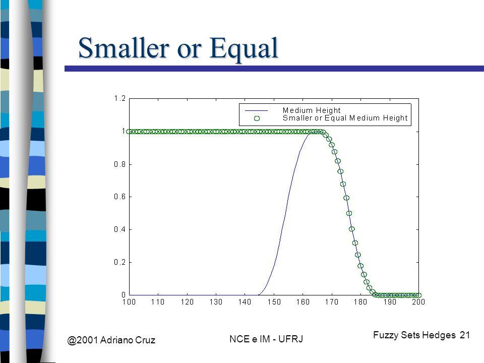 @2001 Adriano Cruz NCE e IM - UFRJ Fuzzy Sets Hedges 21 Smaller or Equal
