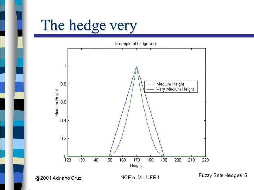 @2001 Adriano Cruz NCE e IM - UFRJ Fuzzy Sets Hedges 5 The hedge very