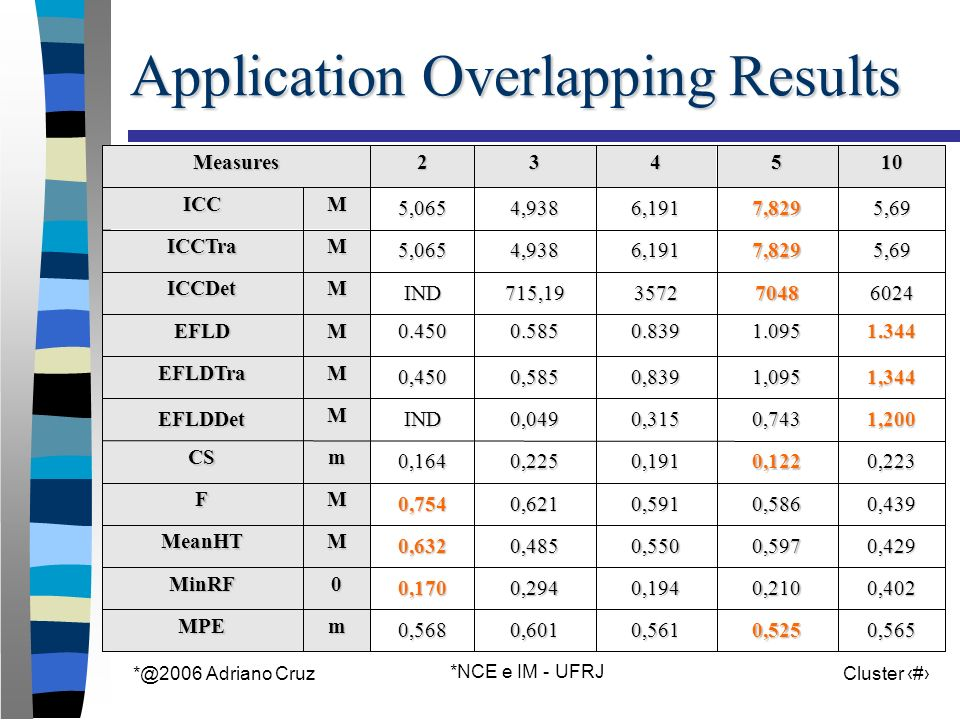 *@2006 Adriano Cruz *NCE e IM - UFRJ Cluster 67 Application Overlapping Results