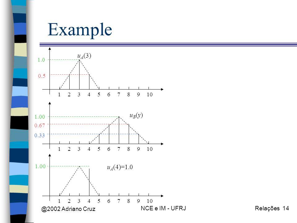 @2002 Adriano Cruz NCE e IM - UFRJRelações 14 Example 12345678910 u A (3) 12345678910 uB(y)uB(y) 123456789 u A (4)=1.0 0.5 1.0 0.33 0.67 1.00