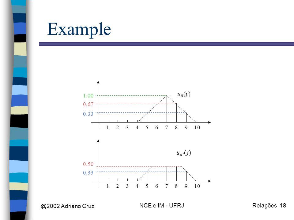 @2002 Adriano Cruz NCE e IM - UFRJRelações 18 Example 12345678910 uB(y)uB(y) 0.33 0.67 1.00 12345678910 uB(y)uB(y) 0.33 0.50