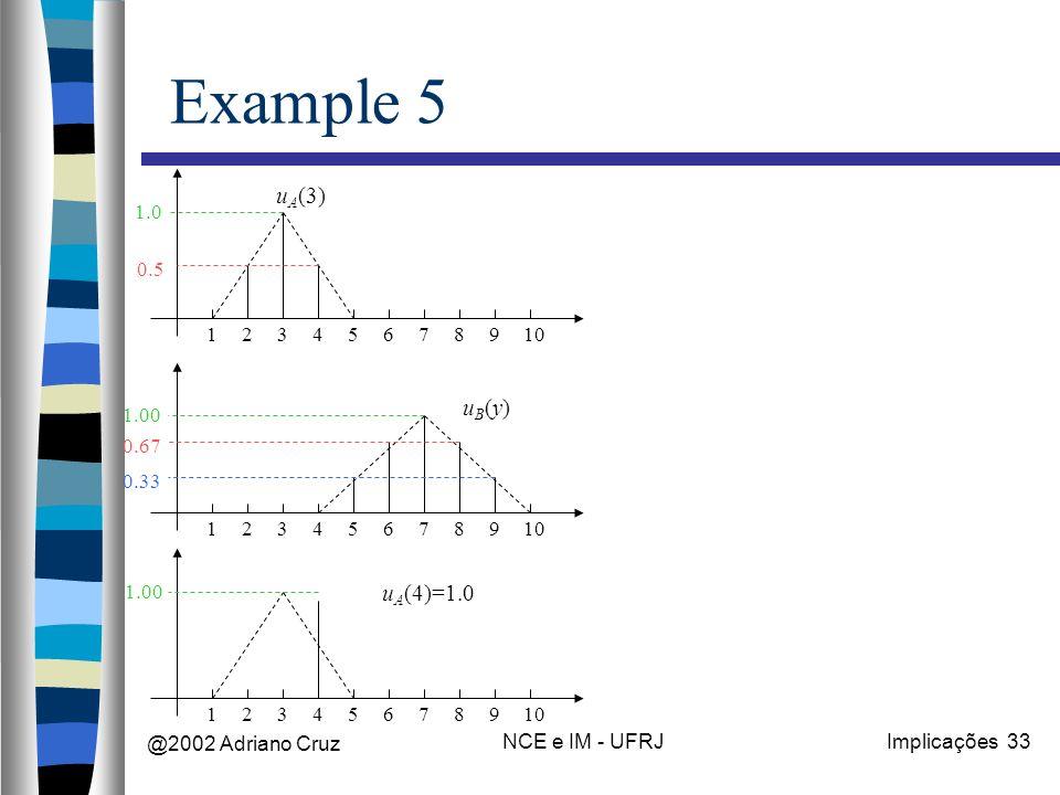 @2002 Adriano Cruz NCE e IM - UFRJImplicações 33 Example 5 12345678910 u A (3) 12345678910 uB(y)uB(y) 123456789 u A (4)=1.0 0.5 1.0 0.33 0.67 1.00