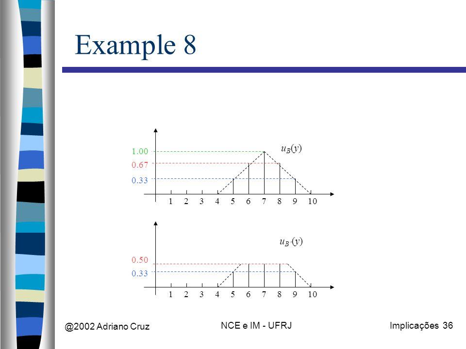 @2002 Adriano Cruz NCE e IM - UFRJImplicações 36 Example 8 12345678910 uB(y)uB(y) 0.33 0.67 1.00 12345678910 uB(y)uB(y) 0.33 0.50