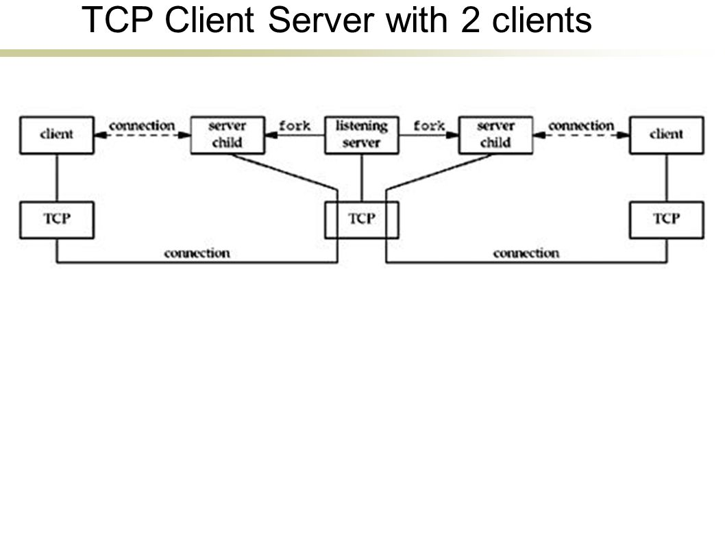 TCP Client Server with 2 clients