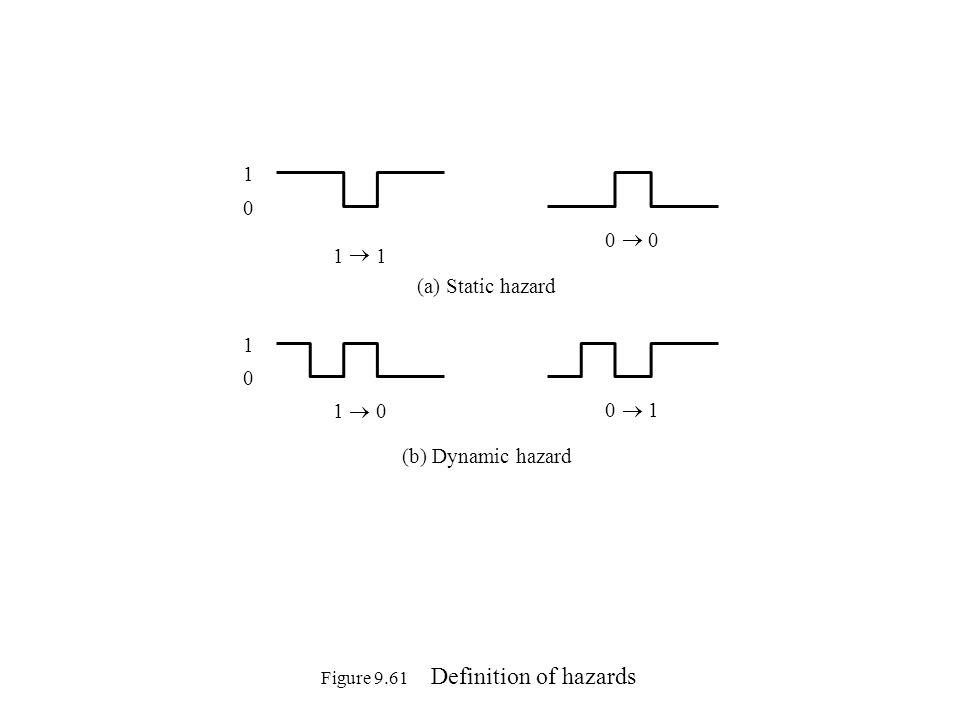 Figure 9.62 An example of a static hazard x 1 x 2 x 3 00011110 1 0 1 (b) Karnaugh map 11 1 f x 3 (a) Circuit with a hazard x 1 x 2 p q x 3 x 1 x 2 f (c) Hazard-free circuit