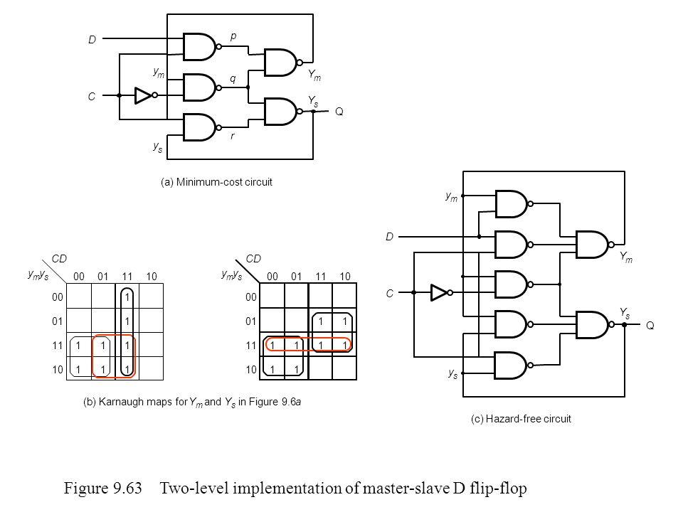 Figure 9.64 Function for Example 9.17 x 1 x 2 x 3 x 4 00011110 11 1 00 01 11 10 11 11 dd d 1 para resolver o hazard, não há necessidade de cobrir os don´t care, apenas os 1s adjacentes