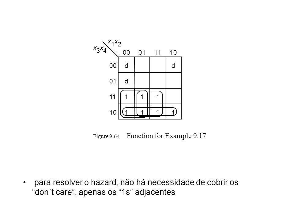 Figure 9.64 Function for Example 9.17 x 1 x 2 x 3 x 4 00011110 11 1 00 01 11 10 11 11 dd d 1 para resolver o hazard, não há necessidade de cobrir os d