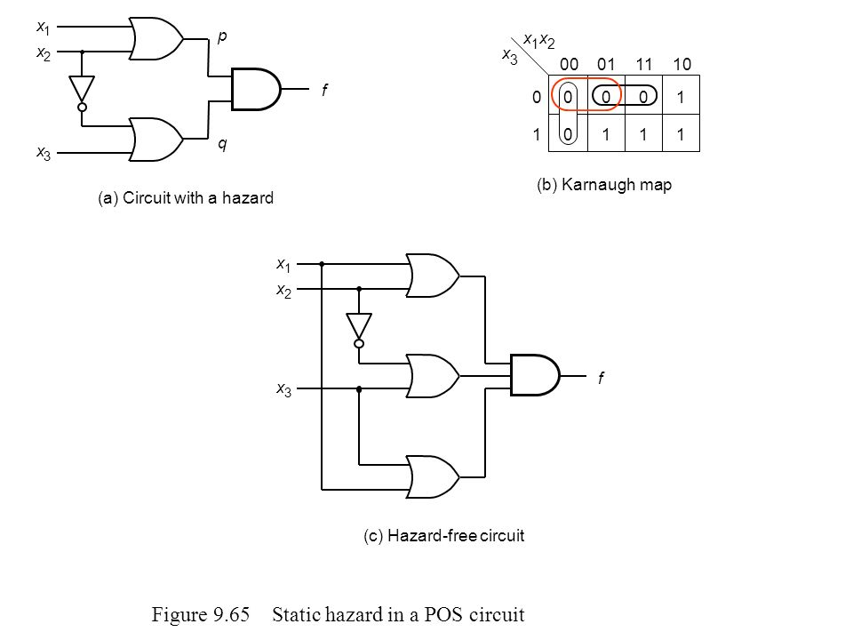 Figure 9.65 Static hazard in a POS circuit x 1 x 2 x 3 00011110 1 0 1 (b) Karnaugh map 10 000 1 1 x 3 x 2 x 1 f (c) Hazard-free circuit f x 3 (a) Circ