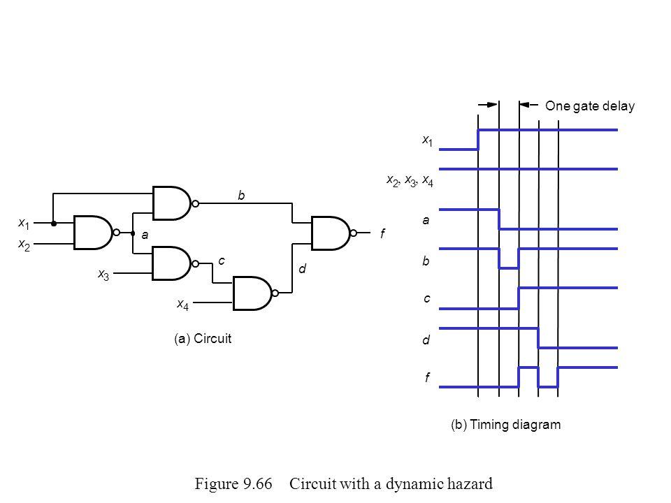 Figure 9.66 Circuit with a dynamic hazard x 2 x 3 x 4 x 1 b a c d f One gate delay (b) Timing diagram (a) Circuit x 2 x 1 x 3 x 4 b a c d f