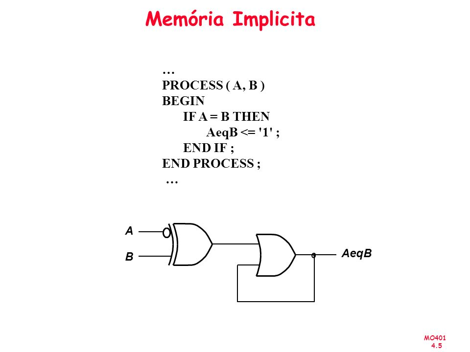 MO401 4.5 Memória Implicita A B AeqB … PROCESS ( A, B ) BEGIN IF A = B THEN AeqB <= '1' ; END IF ; END PROCESS ; …