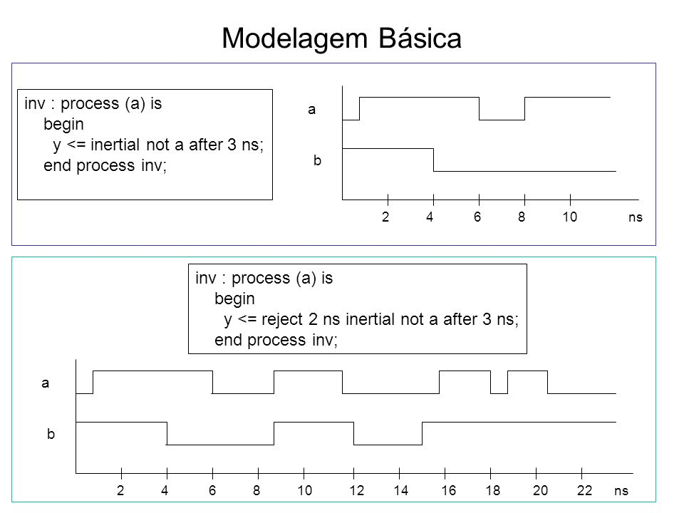 Modelagem Básica inv : process (a) is begin y <= inertial not a after 3 ns; end process inv; inv : process (a) is begin y <= reject 2 ns inertial not