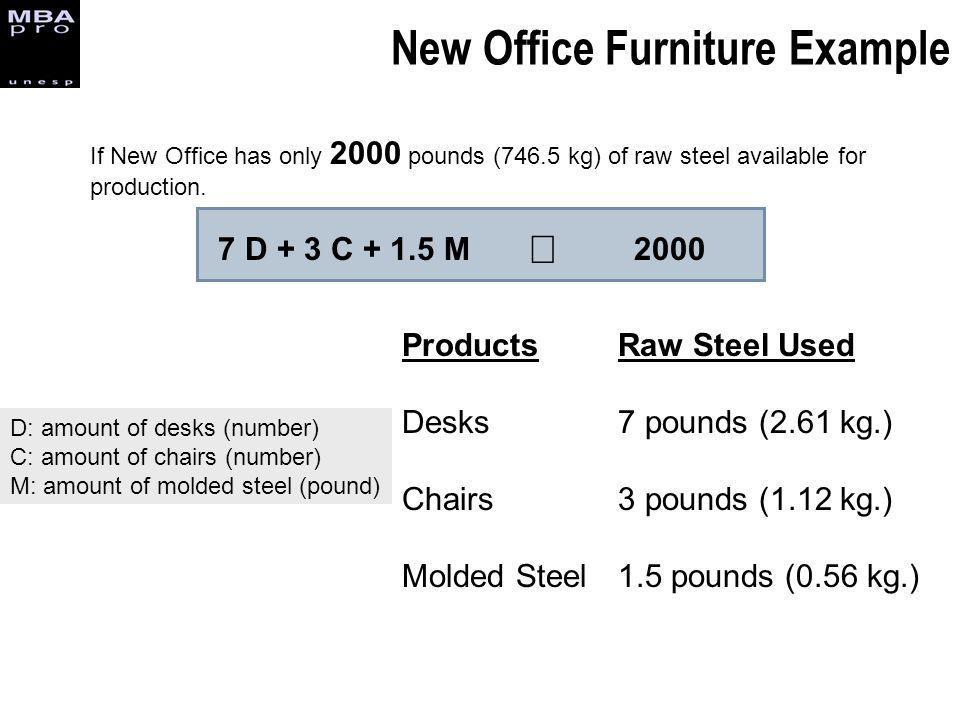 New Office Furniture Example If New Office has only 2000 pounds (746.5 kg) of raw steel available for production. 7 D + 3 C + 1.5 M2000 Products Desks
