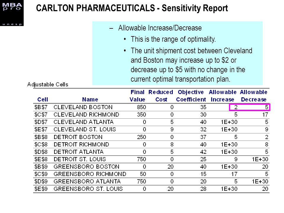 CARLTON PHARMACEUTICALS - Sensitivity Report –Allowable Increase/Decrease This is the range of optimality. The unit shipment cost between Cleveland an