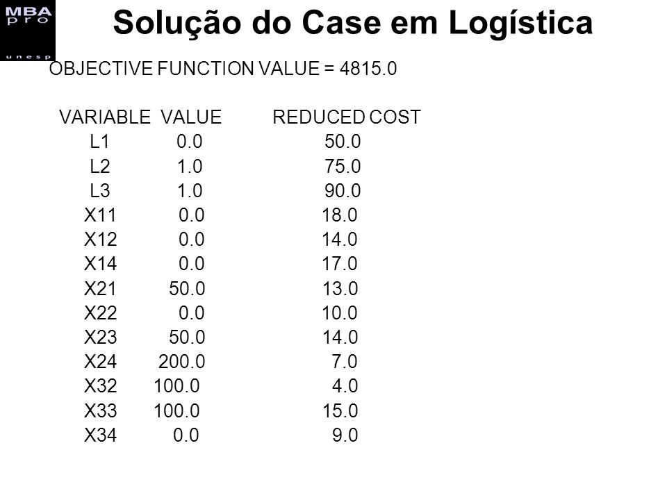 Solução do Case em Logística OBJECTIVE FUNCTION VALUE = 4815.0 VARIABLE VALUE REDUCED COST L1 0.0 50.0 L2 1.0 75.0 L3 1.0 90.0 X11 0.0 18.0 X12 0.0 14