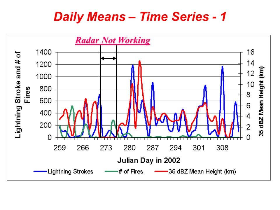 Daily Means – Time Series - 1 Radar Not Working