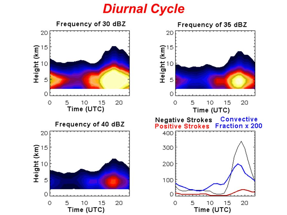 Diurnal Cycle
