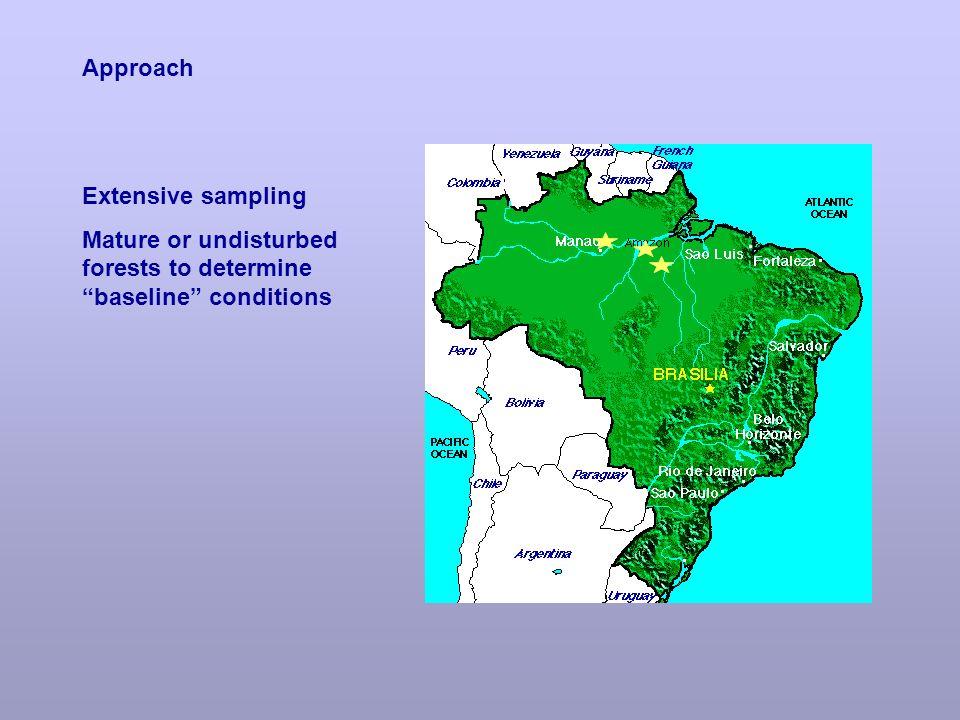 Maui Forest Rainfall Gradient