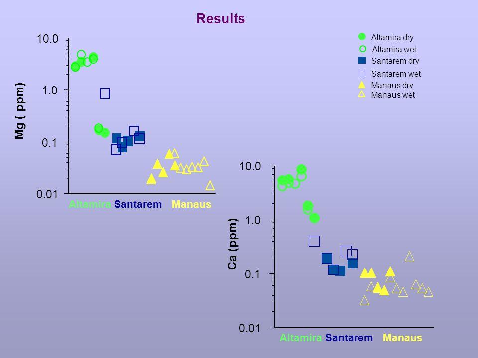Seasalt Cl:Ca ratio
