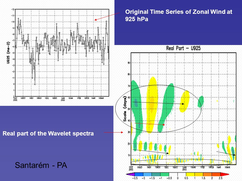 Santarém - PA Real part of the Wavelet spectra Original Time Series of Zonal Wind at 925 hPa