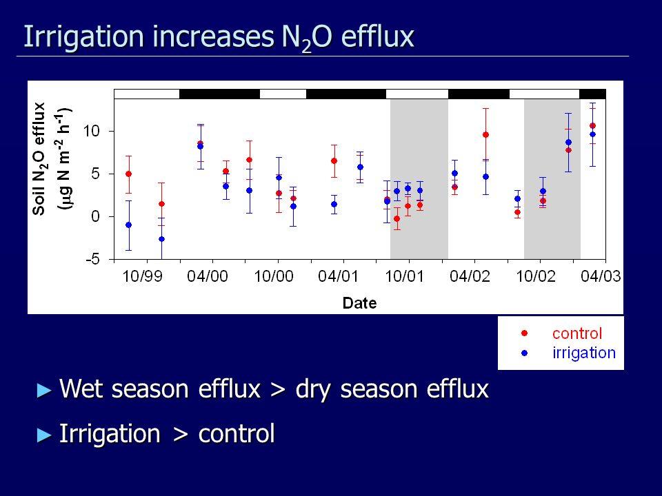 Irrigation increases N 2 O efflux Wet season efflux > dry season efflux Wet season efflux > dry season efflux Irrigation > control Irrigation > control