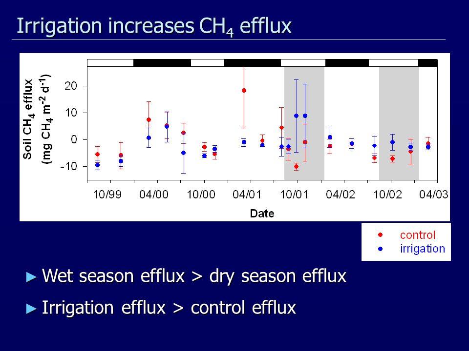 Irrigation increases CH 4 efflux Wet season efflux > dry season efflux Wet season efflux > dry season efflux Irrigation efflux > control efflux Irrigation efflux > control efflux