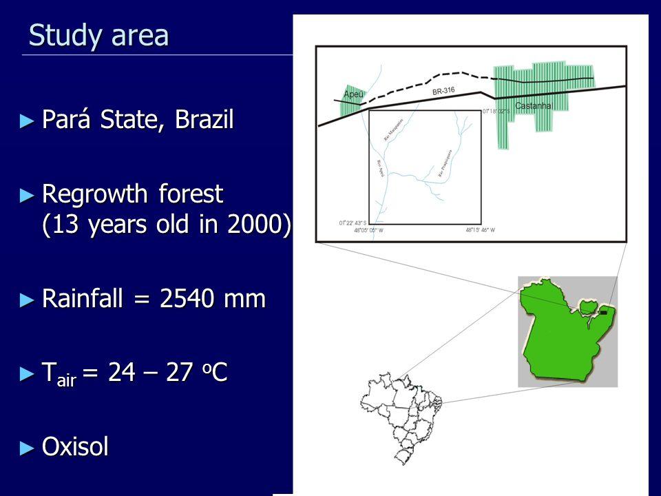 Pará State, Brazil Pará State, Brazil Regrowth forest (13 years old in 2000) Regrowth forest (13 years old in 2000) Rainfall = 2540 mm Rainfall = 2540 mm T air = 24 – 27 o C T air = 24 – 27 o C Oxisol Oxisol Study area