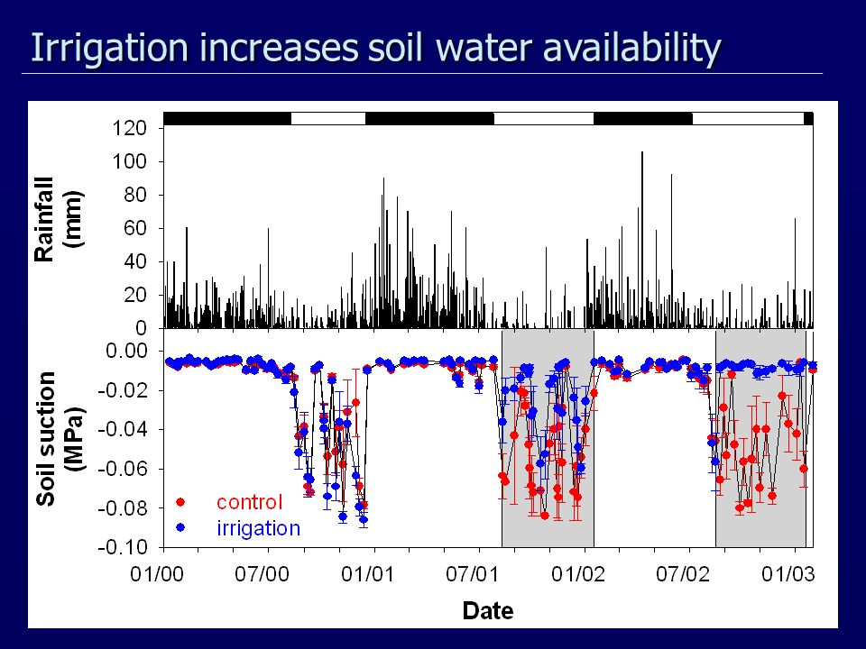 Irrigation increases soil water availability