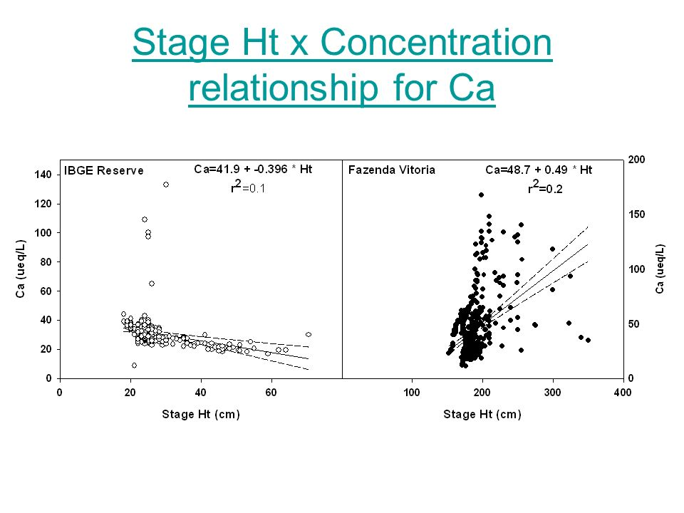 Stage Ht x Concentration relationship for Ca