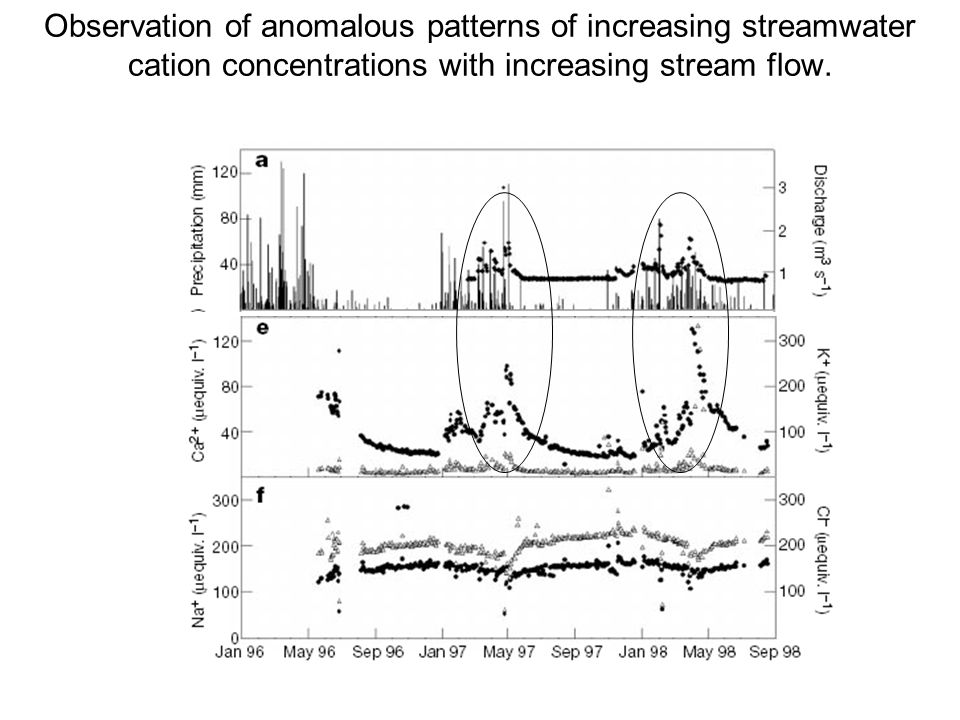 Observation of anomalous patterns of increasing streamwater cation concentrations with increasing stream flow.