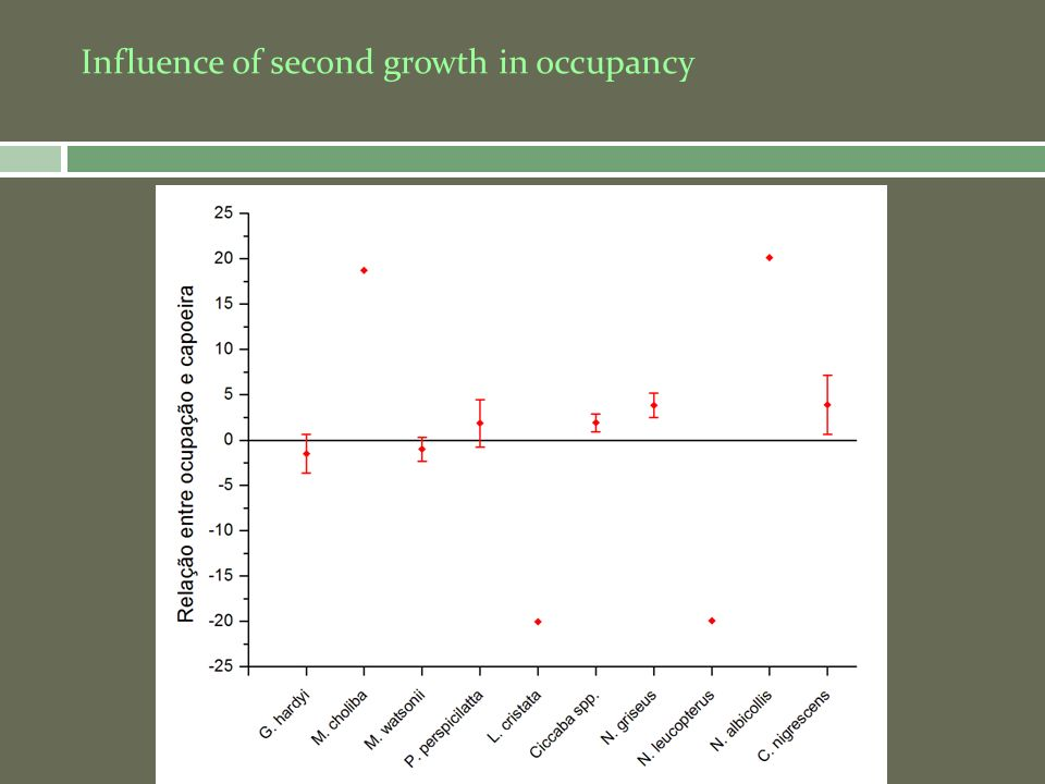 Influence of second growth in occupancy