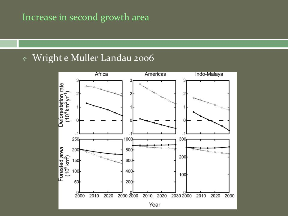 Is second growth suitable for forest species.Expected (G.