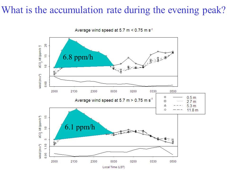 What is the accumulation rate during the evening peak 6.8 ppm/h 6.1 ppm/h