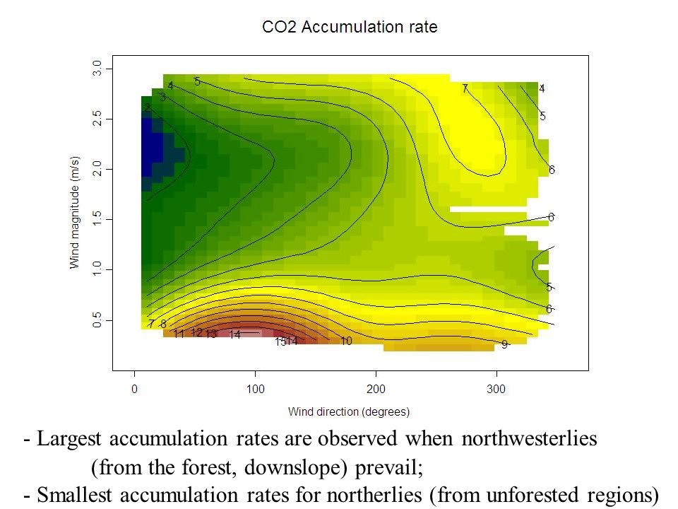- Largest accumulation rates are observed when northwesterlies (from the forest, downslope) prevail; - Smallest accumulation rates for northerlies (fr