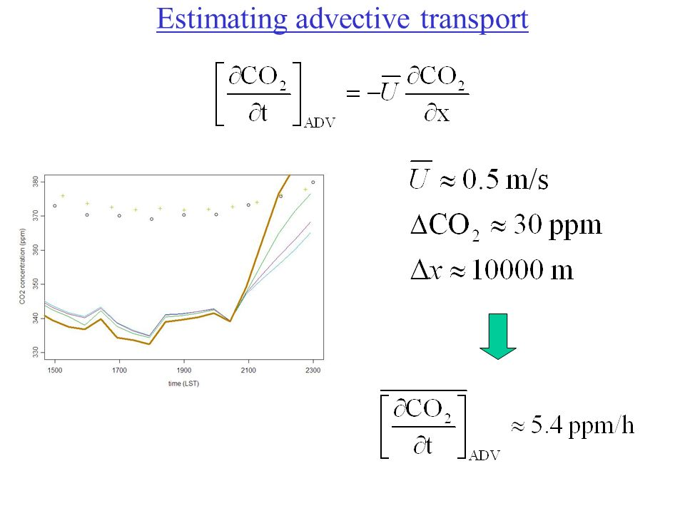 Estimating advective transport