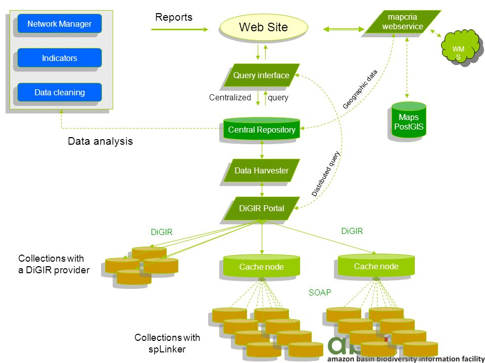 DiGIR Portal Cache node Indicators Network Manager Query interface Data cleaning Web Site mapcria webservice mapcria webservice Data analysis Reports Maps PostGIS Maps PostGIS Central Repository Data Harvester Collections with a DiGIR provider Collections with spLinker DiGIR SOAP DiGIR WM S Centralized query Geographic data Distributed query
